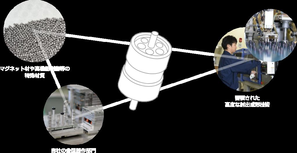 マグネット材や高機能樹脂等の特殊材質・蓄積された高度な射出成形技術・自社の金型製作部門